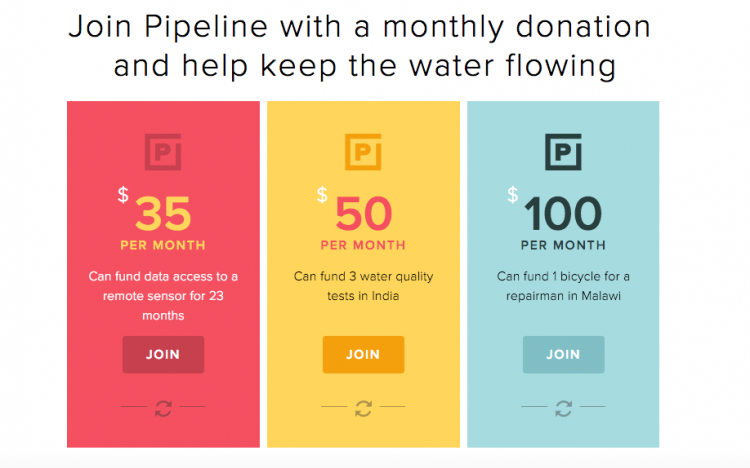 Pipeline recurring revenue program, giving levels