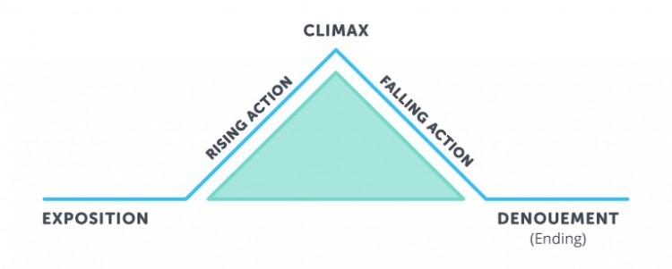 Science of Storytelling, Freytag's pyramid